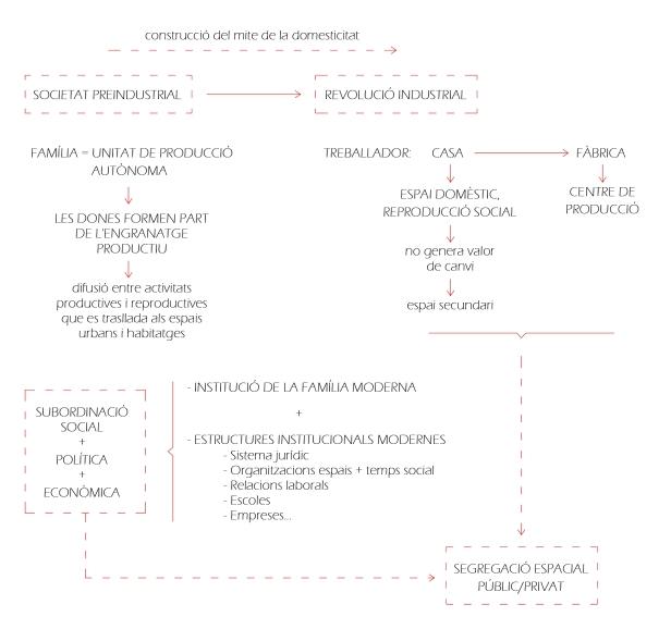 esquema preindustrial vs industrial